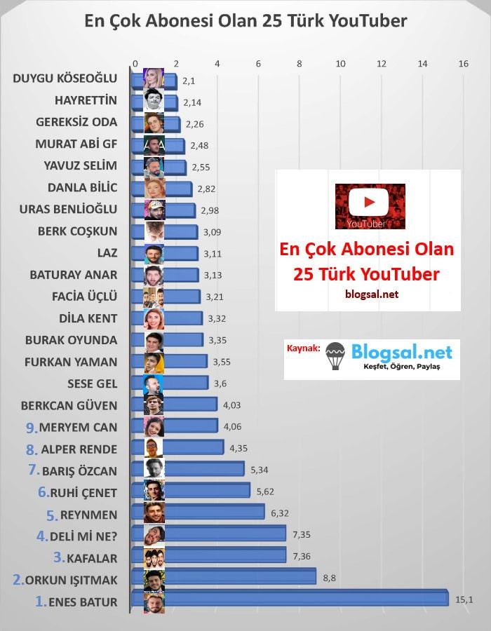 en-cok-abonesi-olan-25-turk-youtuber-infografik